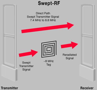 EAS System Swept RF Anteena